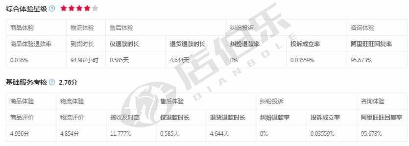 华东地区  男女鞋+内衣+女装+电动车配件部分旗舰店   卖价靠谱