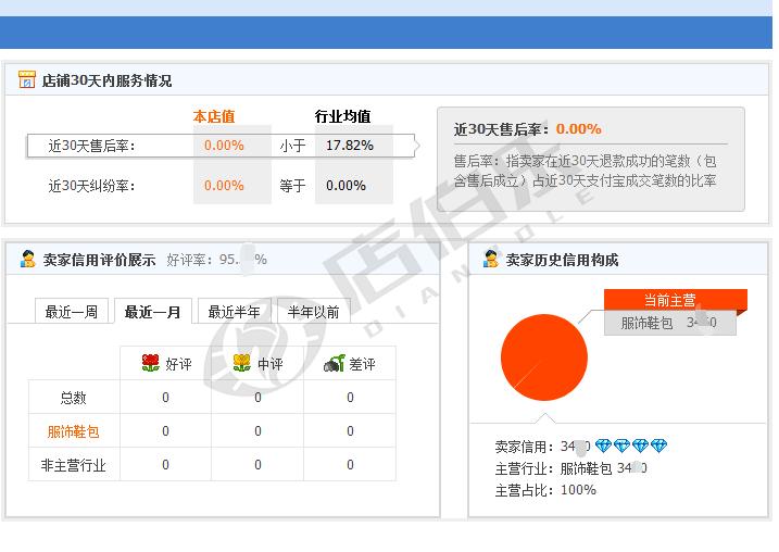 华北地区   4钻服饰鞋包   升级出售    无售假虚假违规   无贷款